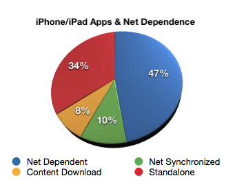 More than half the apps on my iPhone didn't require internet.